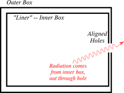 Box with liner