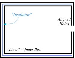 Box, liner, and insulator
