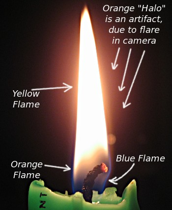 Candle flame, showing colors