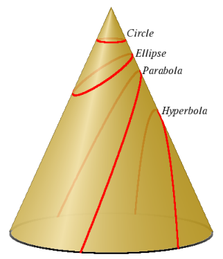 Cone with cuts