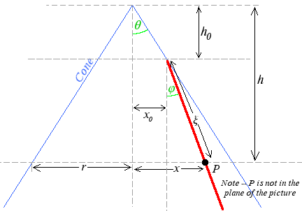 Cone with non-centerline-crossing cut