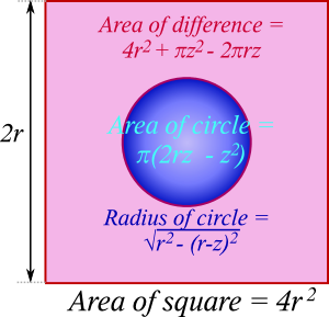 cross section through cube minus sphere