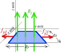 Y component of force