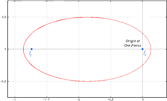 Ellipse, one focus at the origin
