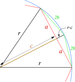 Recurrence relation, polygon inscribed in circle