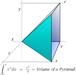 Integral of x^2 as a pyramid