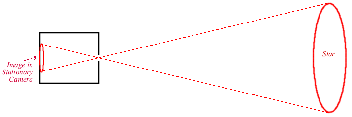 figure 1: a pinhole camera