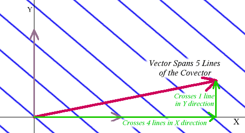dual vector on a vector, with coordinates