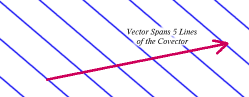 1-form applied to a vector
