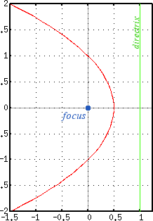 Parabola, focus at the origin