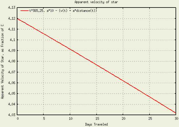 plot 5 -- apparent velocity of star