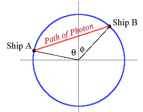 Path of the Photon