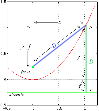 Parabola with x, y distances marked