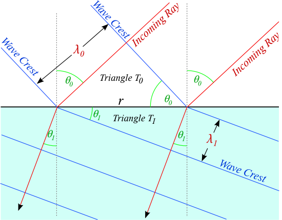 Snell's law, by simple trigonometry